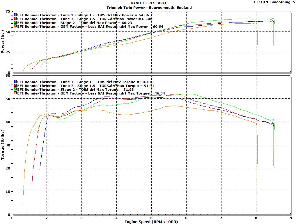 Triumph Bonneville Thruxton Induction Exhaust Modification