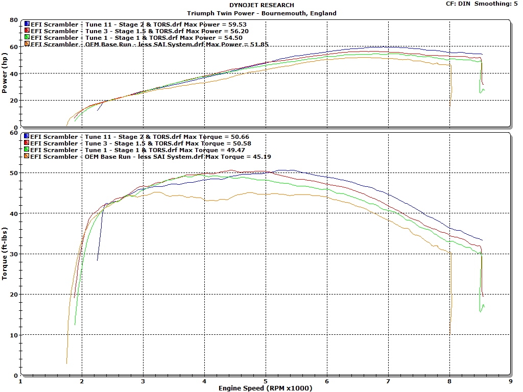 Triumph Scrambler - Induction & Exhaust Modification::